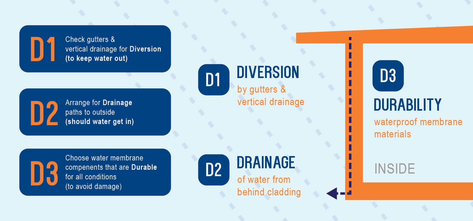The 3 Ds Of Waterproofing  Your Concrete Flat Roof: Diversion, Drainage and Durability